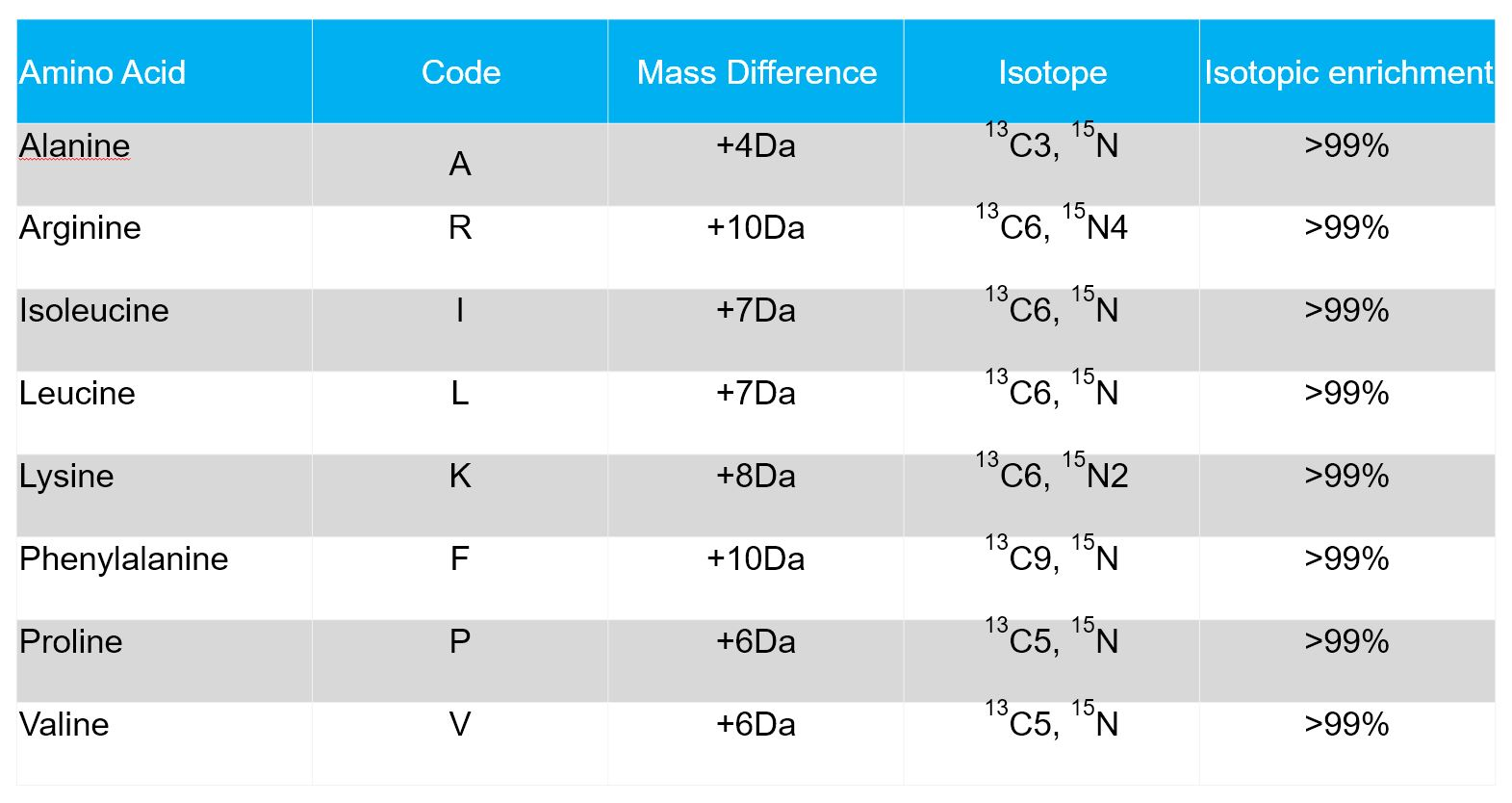 Isotope Labeled Peptides